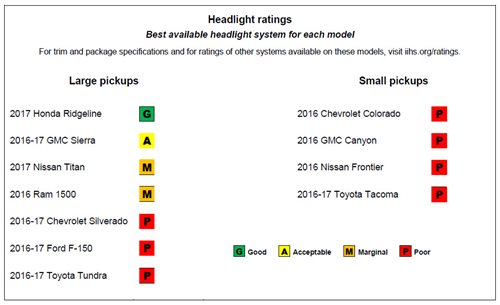 Headlight Ratings
